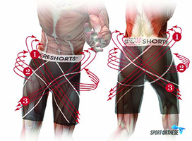 Coreshorts brevet Core Activation Sysytem