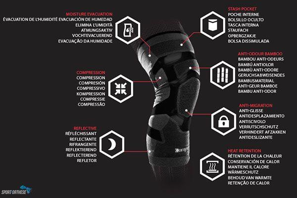 trizone knee compex